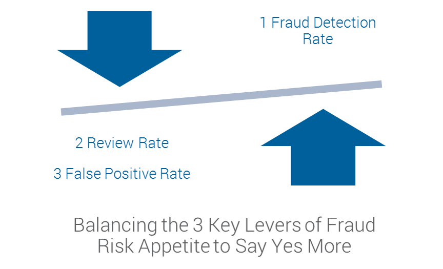 Chart of fraud risk appetite components