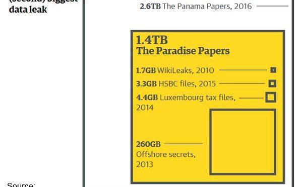 Chart showing world's biggest data leaks