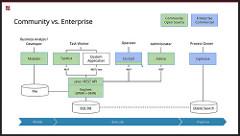 Camunda BPM stack, community versus enterprise