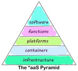 the_aas_pyramid-5cd73513b70028f2716f82831d33952799a22e53