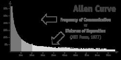 curva-allen-curve-3801b3503c5759089e1e1a2794ff83c57f9998f3