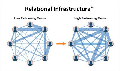 Relational+Infrastructure-43bfb03ee4f4931594f416518b0b350029af1325