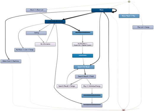 Figure 2: Simplified process map of the page flow for the first customer segment (note that the English page names were overlaid for clarity; furthermore some activity names as well as the frequency and performance metrics have been redacted for confidentiality reasons).