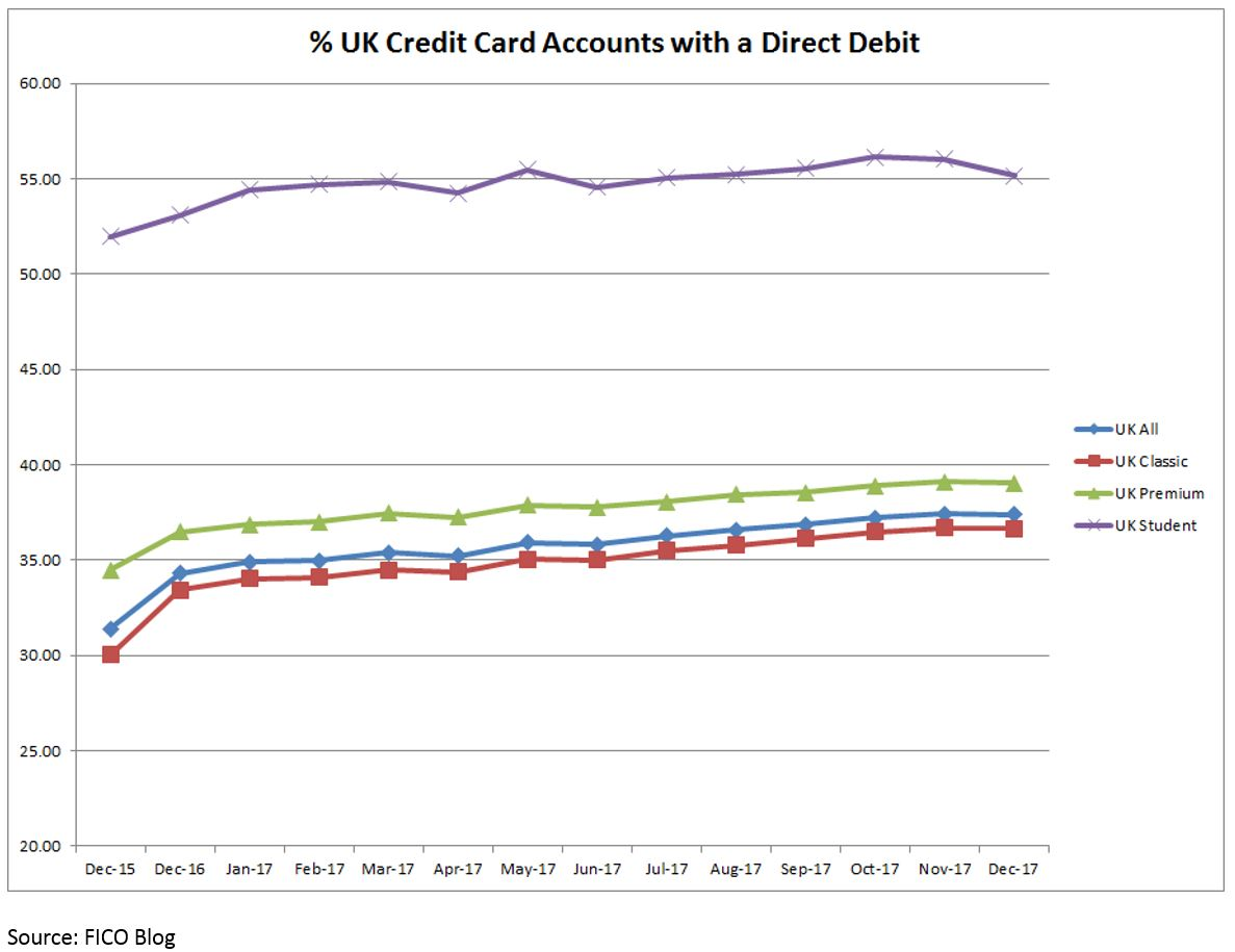 Chart showing percentages of UK cardholders with a Direct Debit