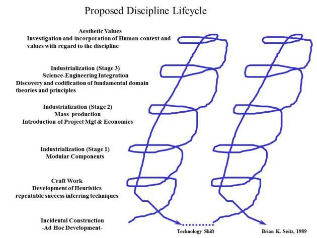 discipline-maturity-lifec-7b3293ebf5491496c79864b5f636f93072c89d65
