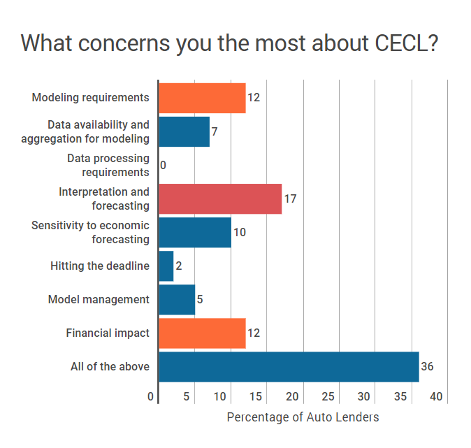 What concerns you most about CECL?
