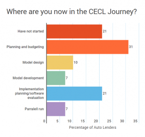 Where are you now in the CECL for Auto journey?