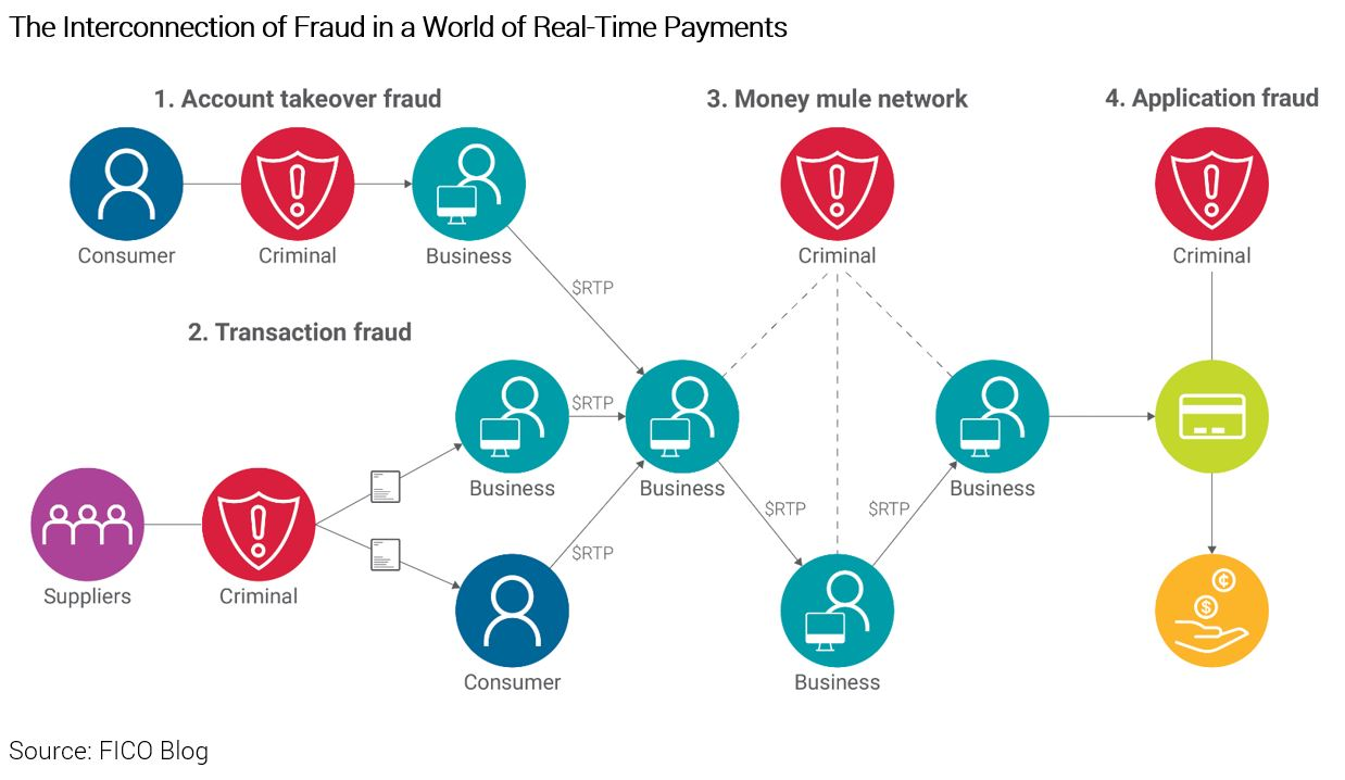 Diagram of different fraud points