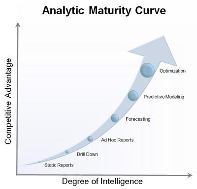 analytics-maturity-curve