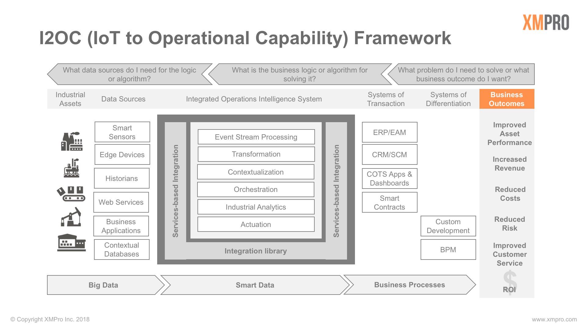 XMPro I2OC Framework