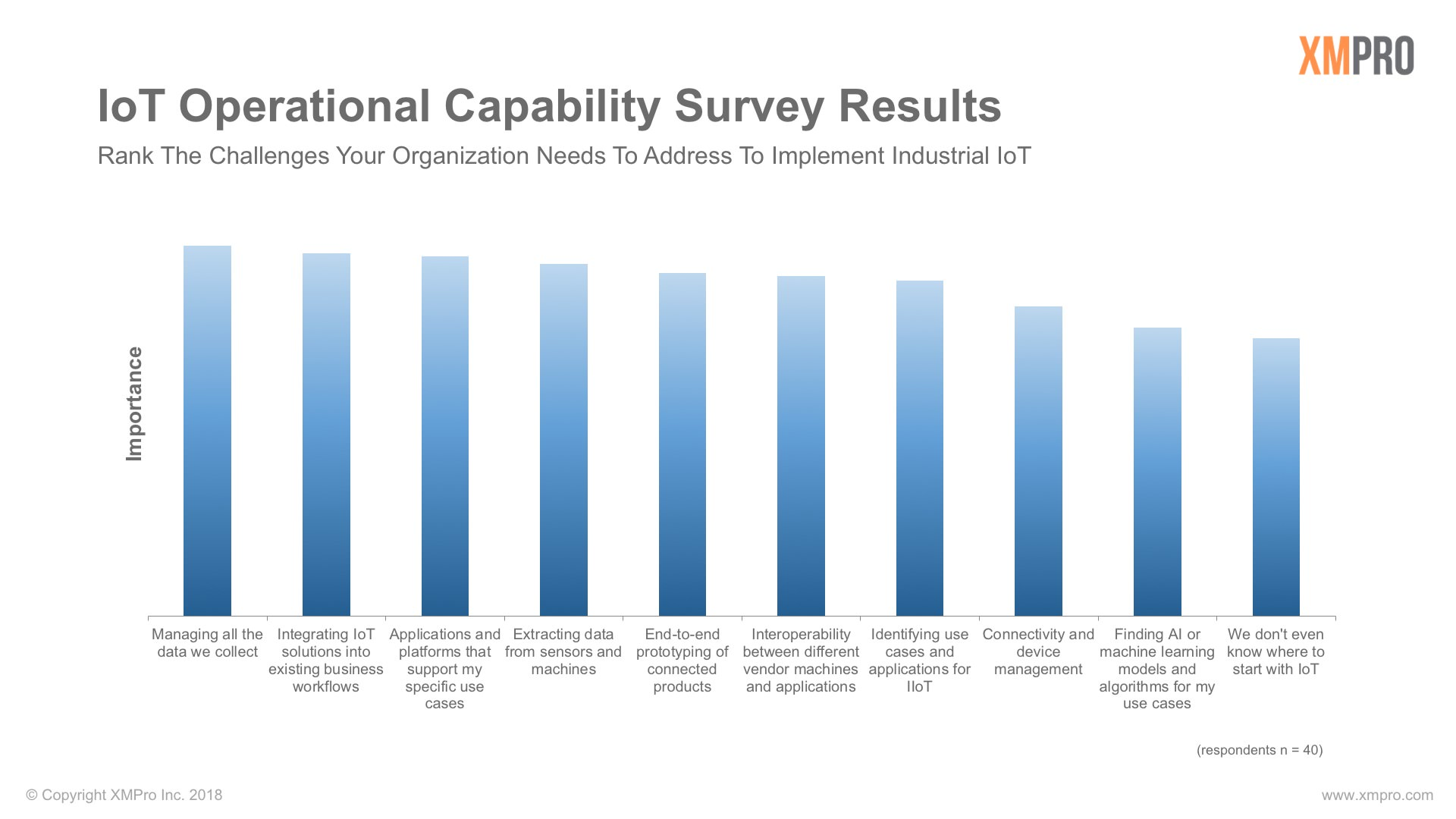 Industrial IoT Survey Results
