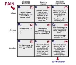 Vision Process Model