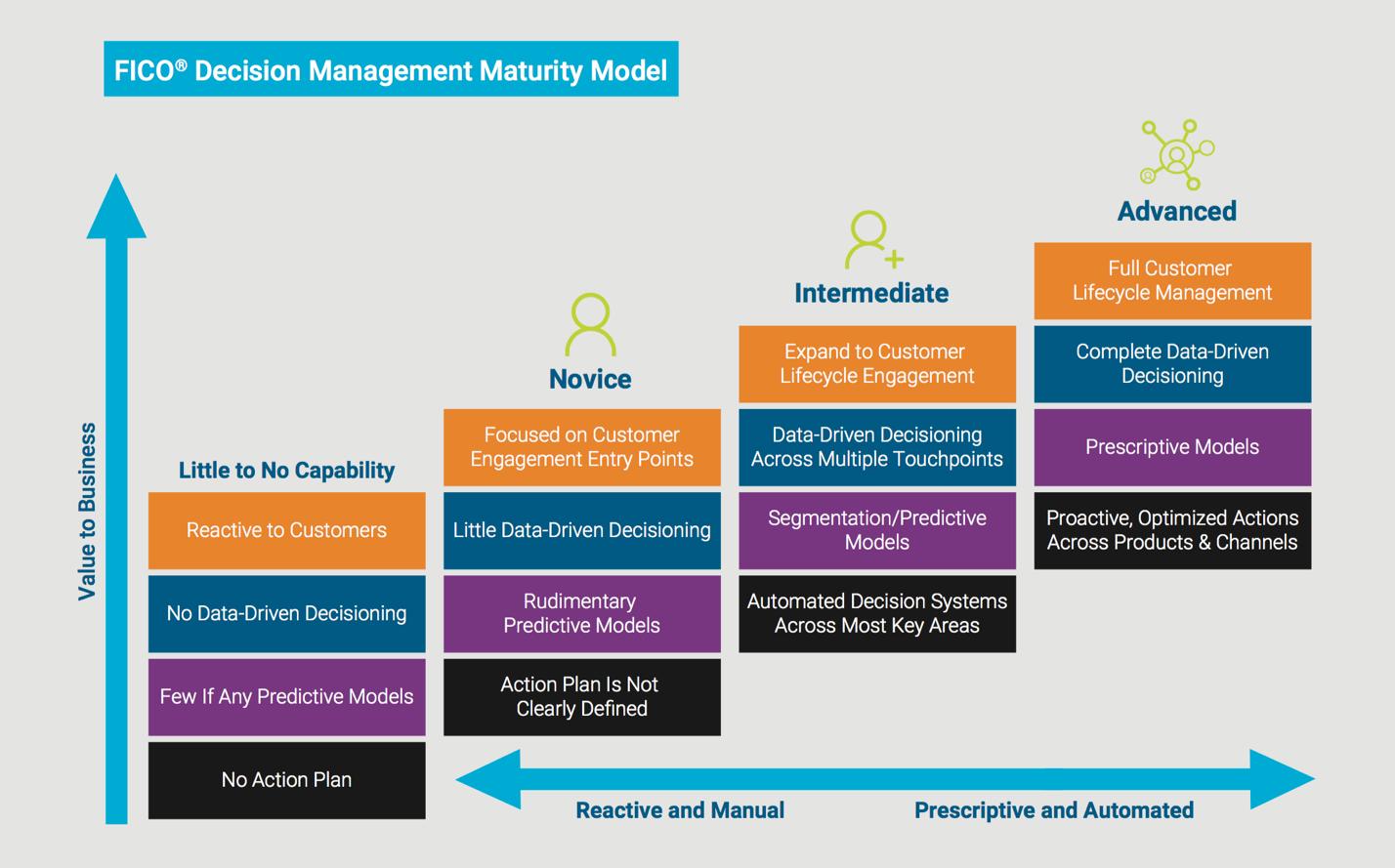 FICO Decision Management Maturity Map