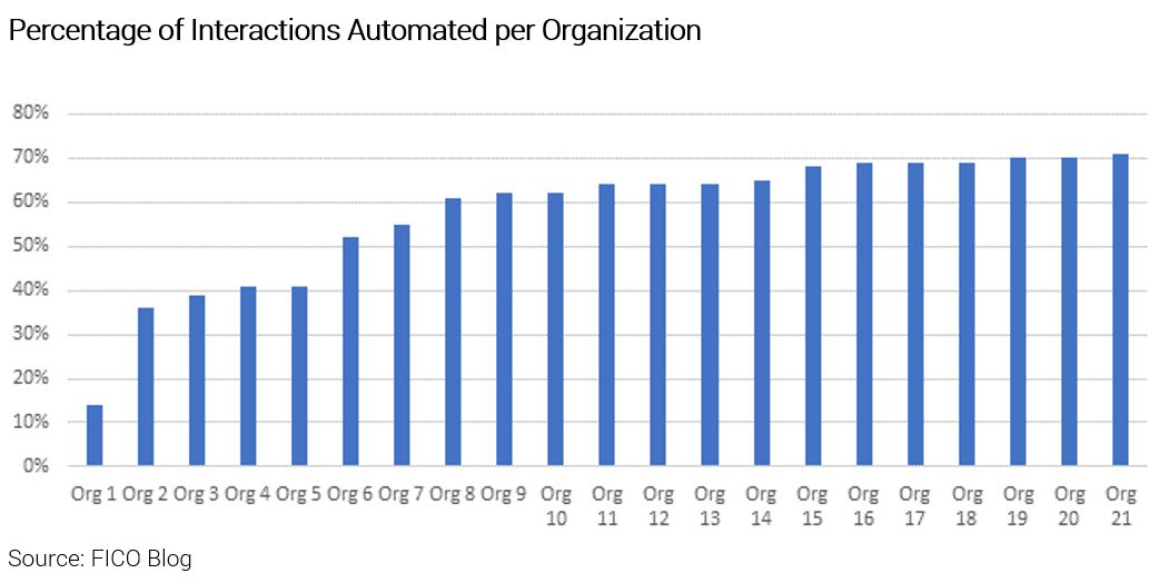 Chart showing percentage of automation