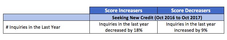 percentage seeking new credit