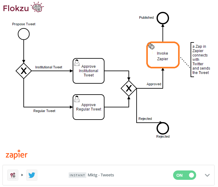 Workflow integration with Zapier for a Tweet approval workflow