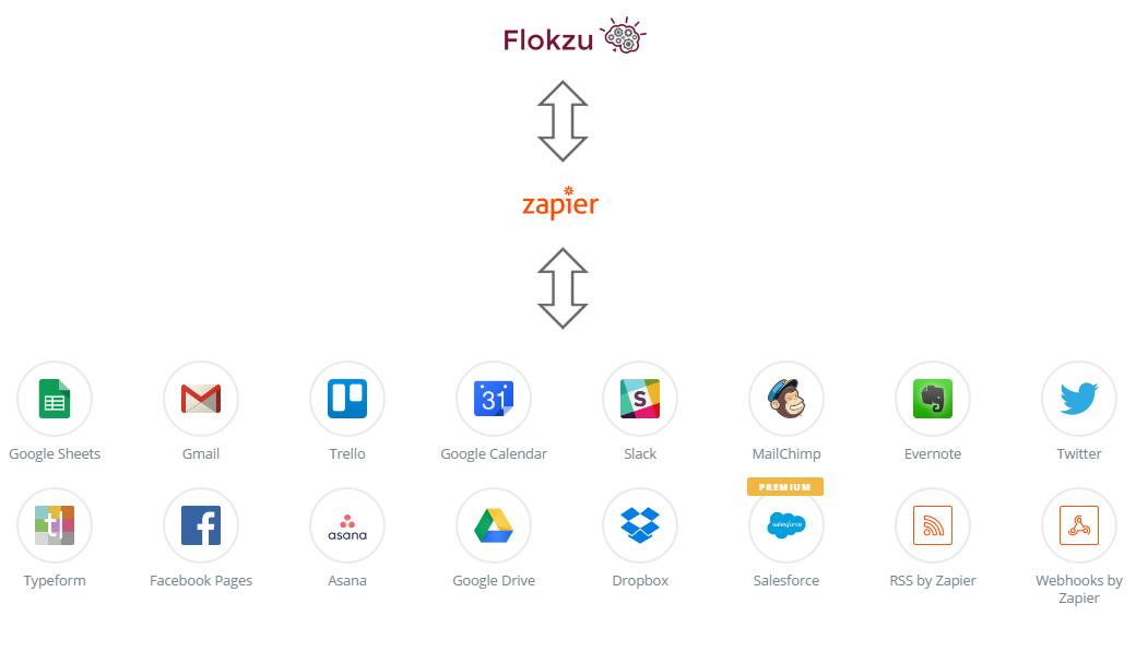 20161018 - La integración de procesos con servicios en la nube vía Zapier_1