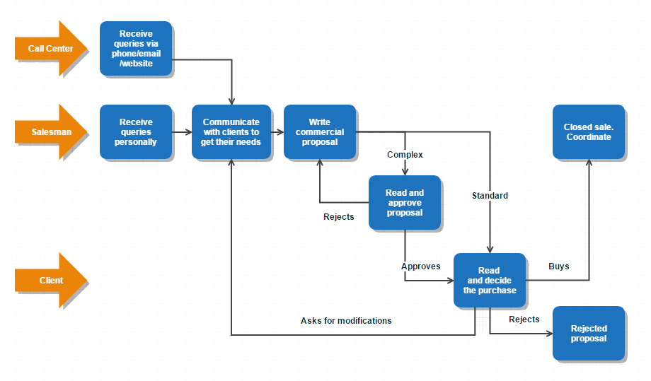 What is BPM? Stage 1 - Modeling