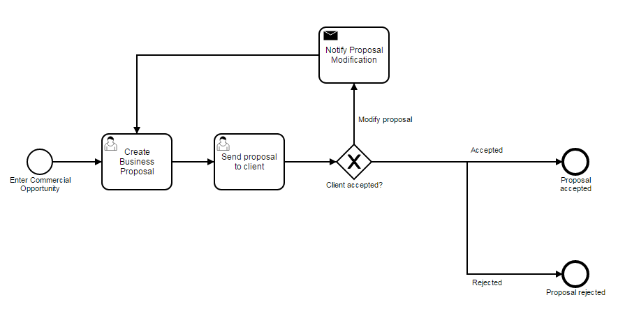 Process Automation - Sales process example.