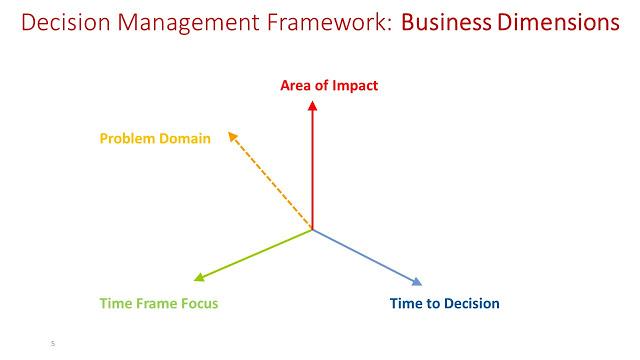 Business+Dimensions-fd531eb52b128282616bec418b854c3e4353e351