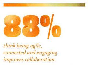 collaboration digital operations