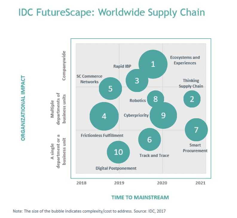 idc futurescape technology manufacturing