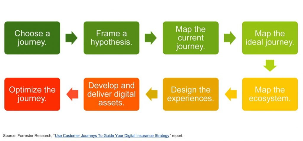 Forrester customer journey