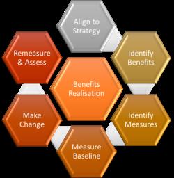Benefits_Realisation-468d2cecadb42bf1f28002645fc23a38b8ff1913
