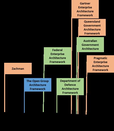 EA_Framework_Timeline-87b988ae51d2387c32b9265d638e20c2263fb69b