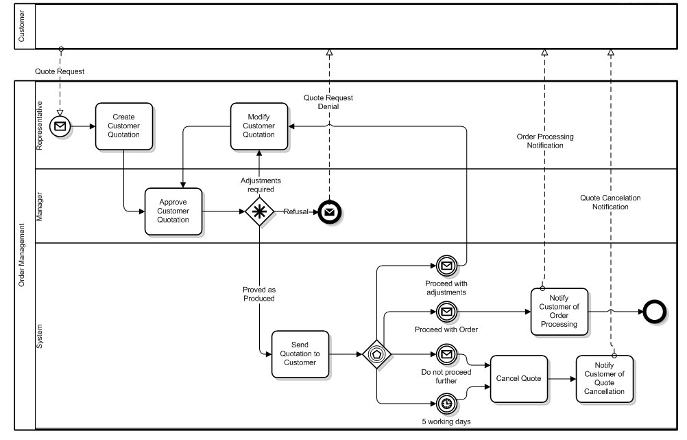What is BPMN? A Customer Quotation Request example