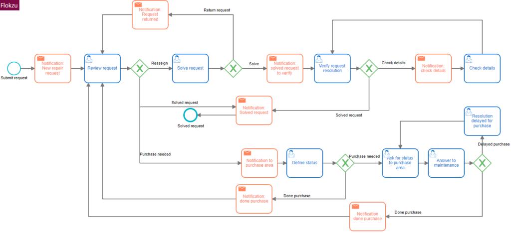 Maintenance Request Process Template - Process Workflow