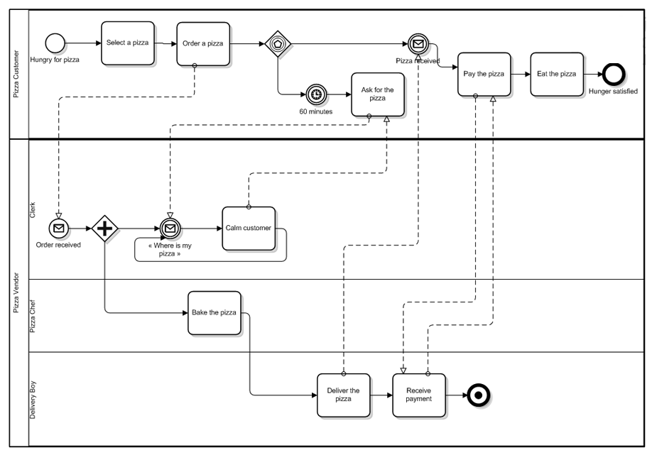 What is BPMN? A Pizza delivery example