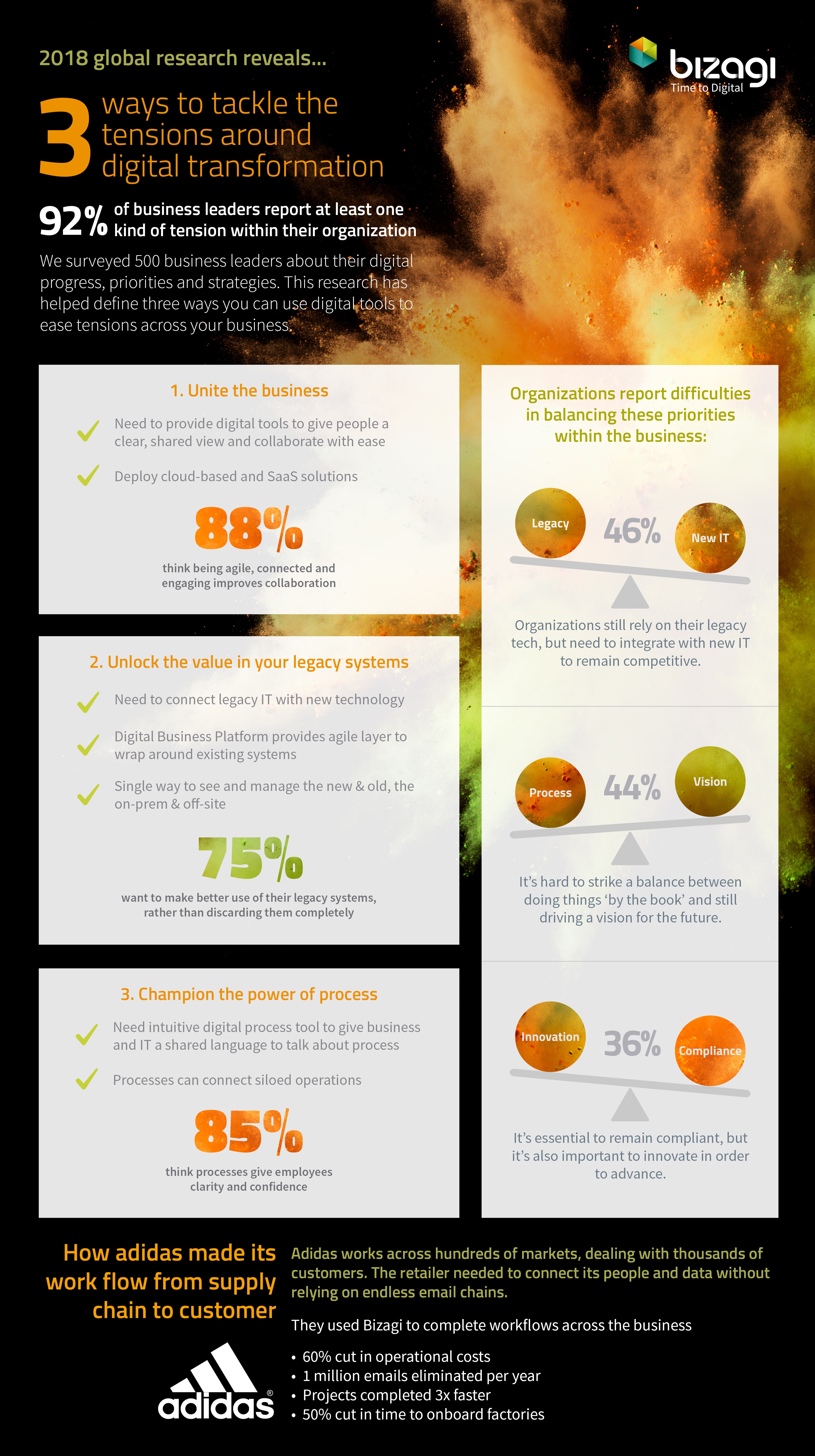 Infographic digital operations