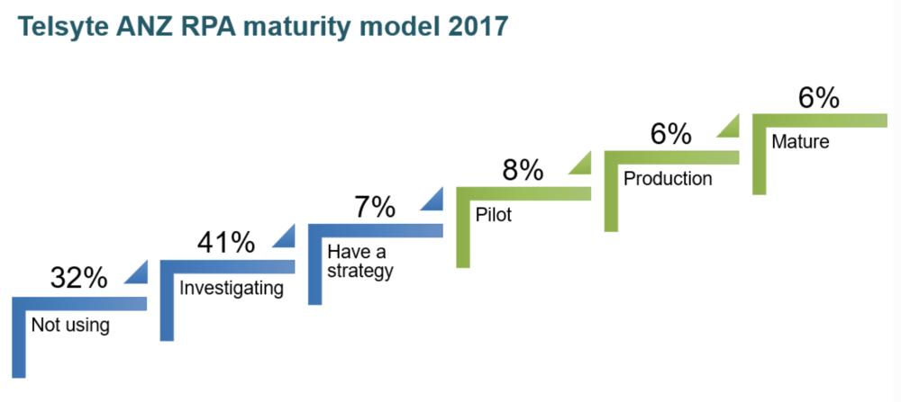 "Source: Telsyte ""ANZ Robotic Process Automation Study 2017"""