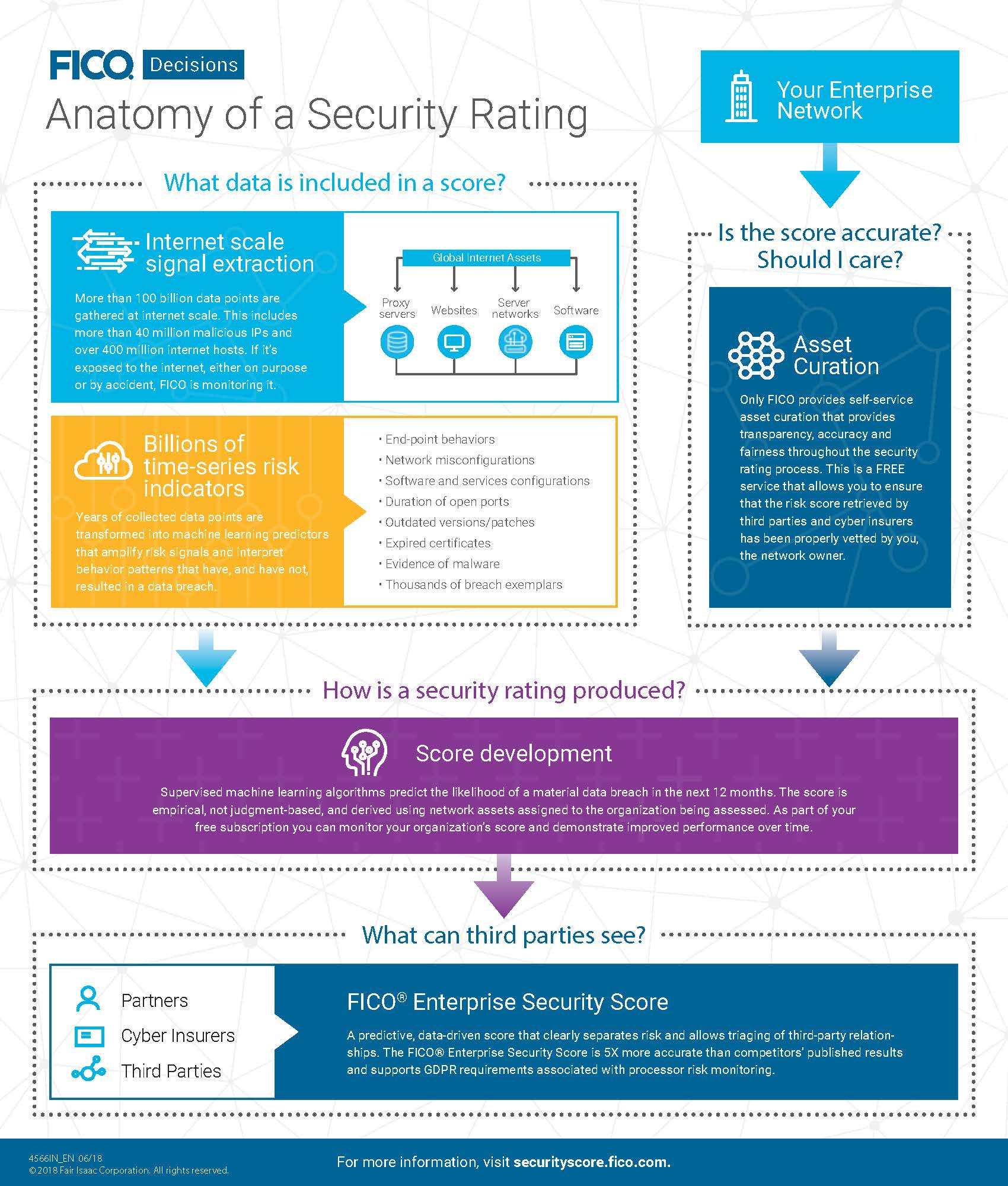 Chart showing what goes into a FICO Enterprise Security Score.