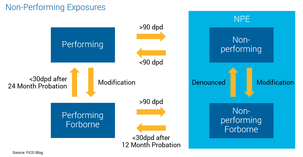 Chart showing how non-performing exposures are calculated.