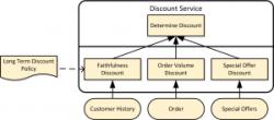 dmn1-2-drd-service-defn-3-baee3a4bd7ec73a4420aebf4257cbbbd70d91761