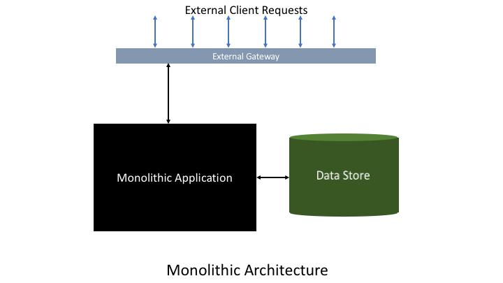 monolithic-architecture-4cc2c0c47d6235e9a4c27132b3383d1d9c268fa6