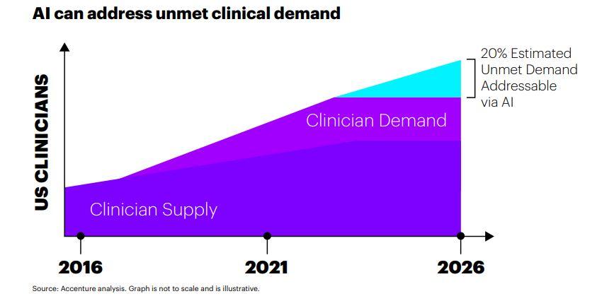 AI healthcare demand