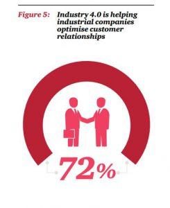 customer relationships product development