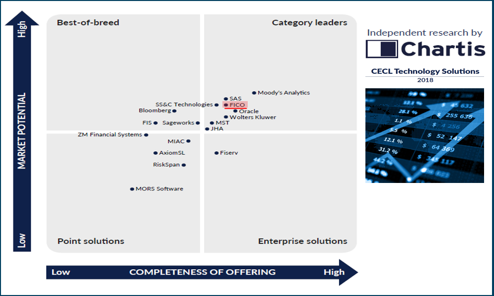 Leader in CECL: ChartisFinTech Quadrant™