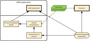 LIME uses the opaque AI module to classify perturbed variants of the data to give an explanation for the outcome