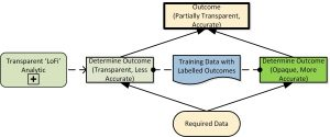 The approximate transparent model provides an explanation for the accurate opaque model.