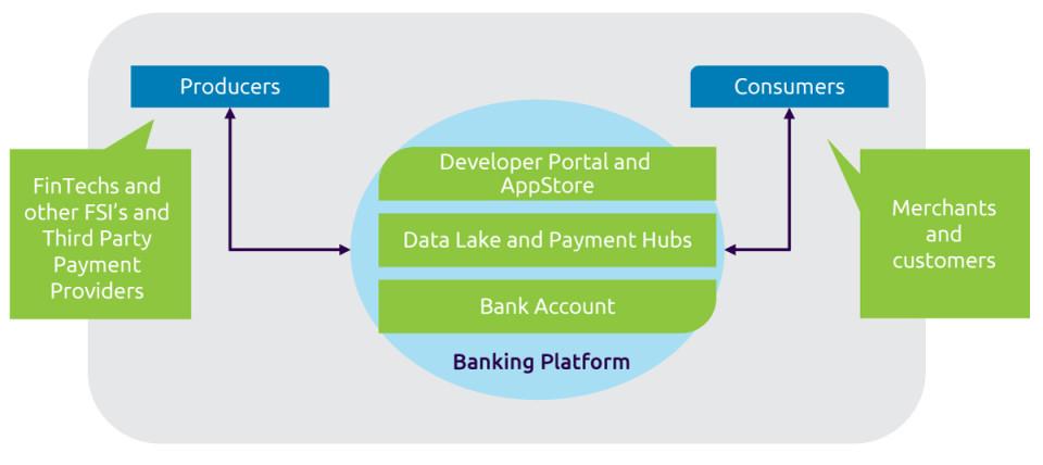 Collaborative Payments Platform