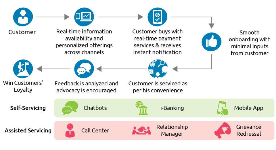 Banks are leveraging data analytics to transform customer