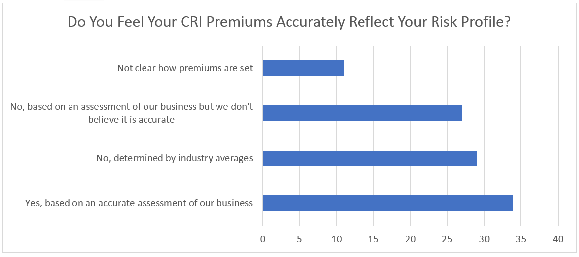CRI premiums accurately reflect risk