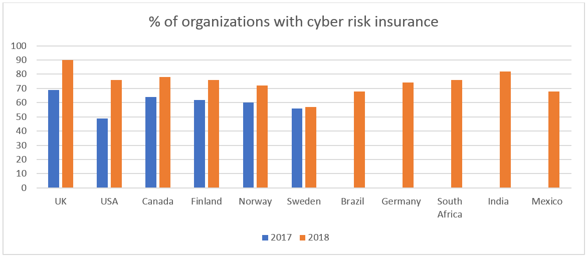 percentage of organizations with cyber risk insurance