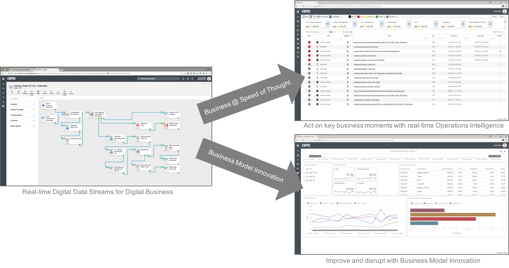 Real Time Data Streams for Digital Business