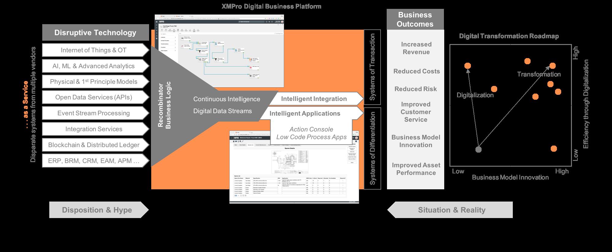 XMPro Digital Business Platform Diagram