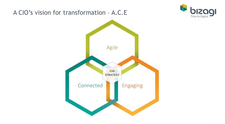 CIO agile organization connected engaging